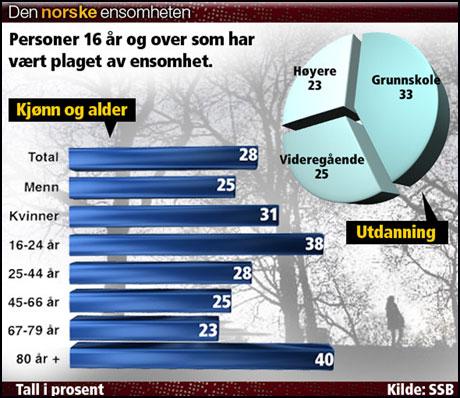 Norsk ensomhetsstatistikk (VG)