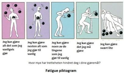 Fatigue piktogram med tekst